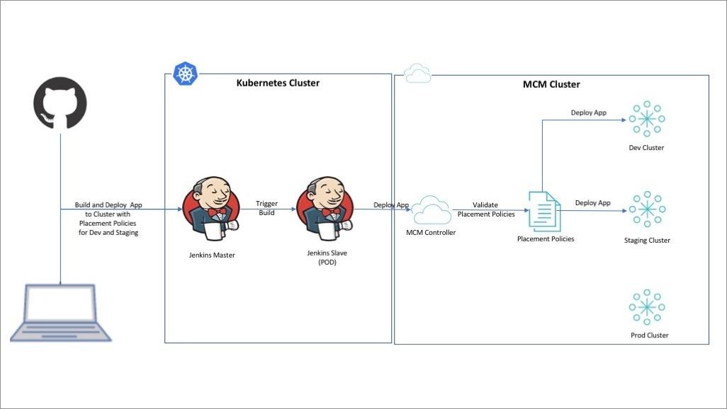 DevOps in Multi-cluster Environment - Guide for Managing